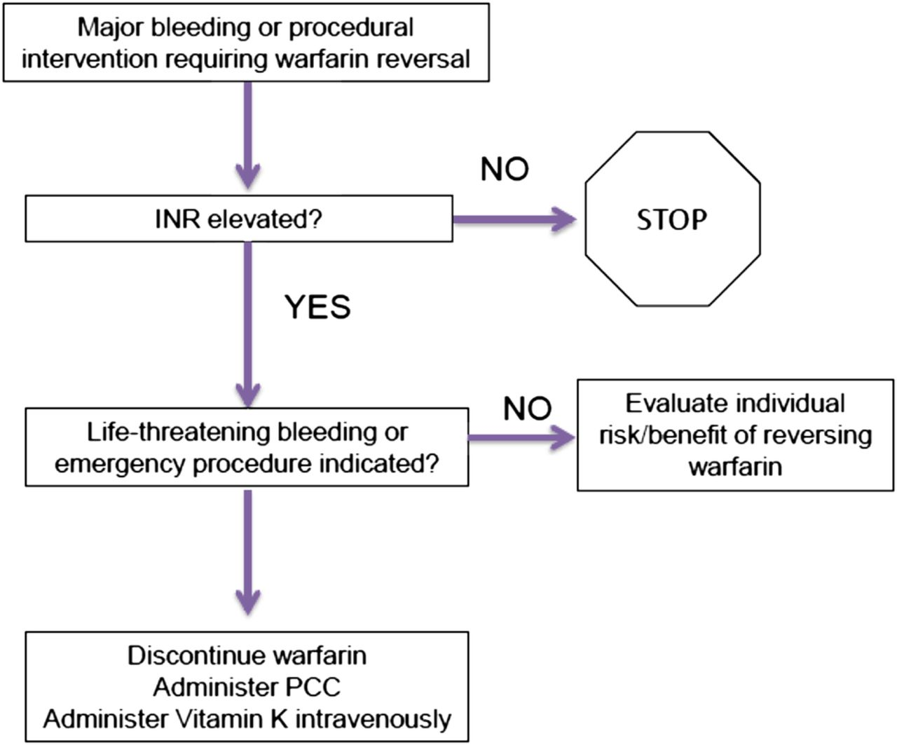 A surgeon's guide to anticoagulant and antiplatelet medications part one: warfarin and new ...