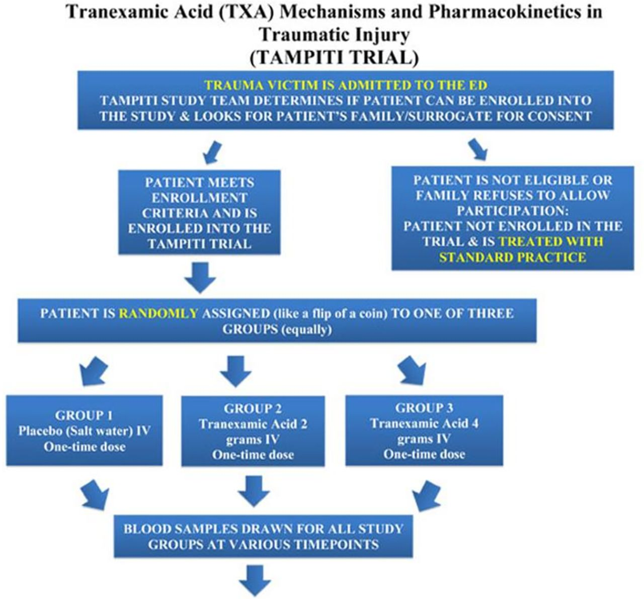 prehospital tranexamic acid  what is the current evidence