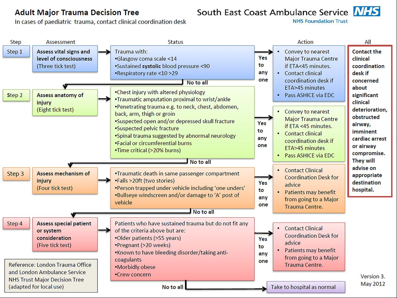 case assessment london ambulance service In october 1992, the london ambulance service suffered a disaster that brought  their  in this case, the prime responsibility for the technical evaluation of the.