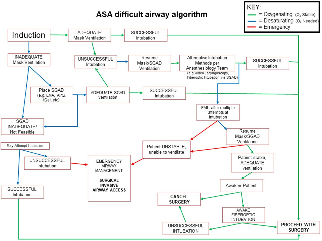 Life-threatening perioperative anesthetic complications