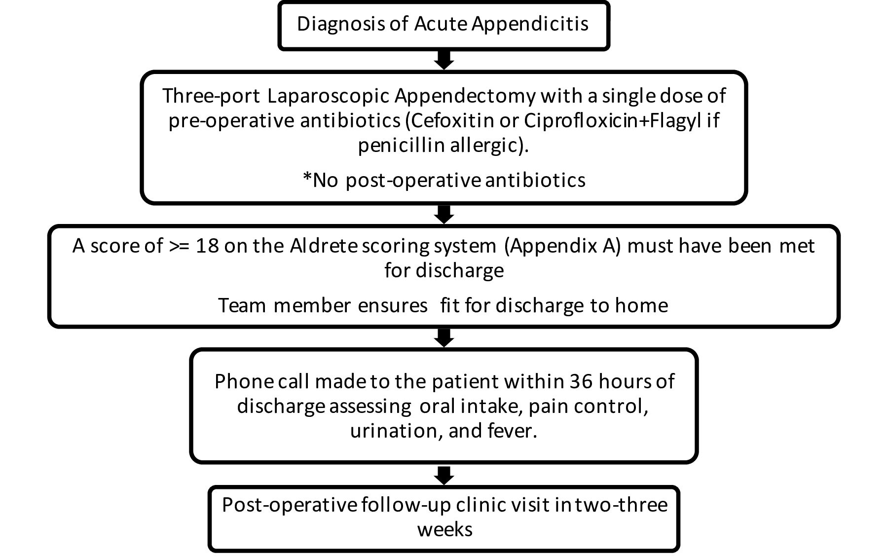 Successful implementation of an appendectomy process